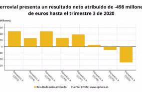 ep resultado neto atribuido de ferrovial hasta el tercer trimestre de 2020 cnmv