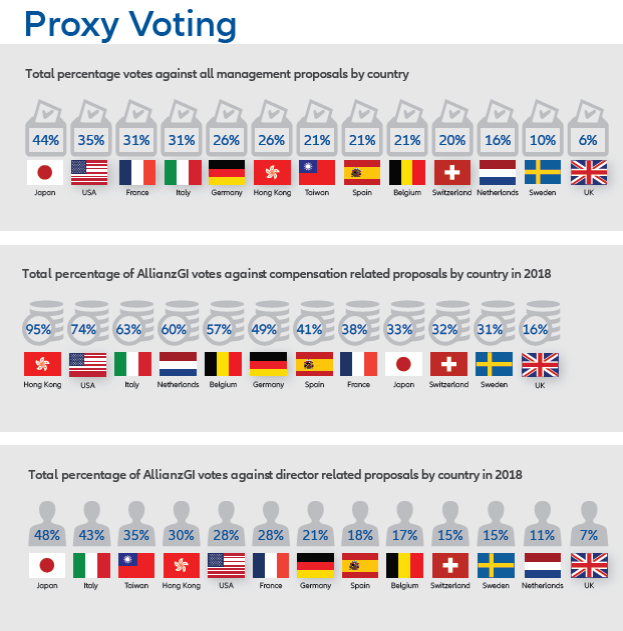 proxy voting allianz