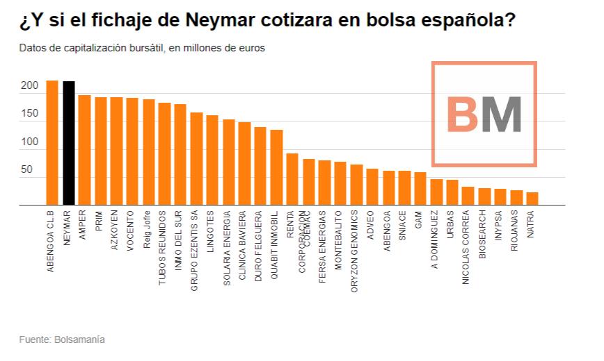 Las 30 empresas españolas que se podrían comprar el PSG en lugar de Neymar