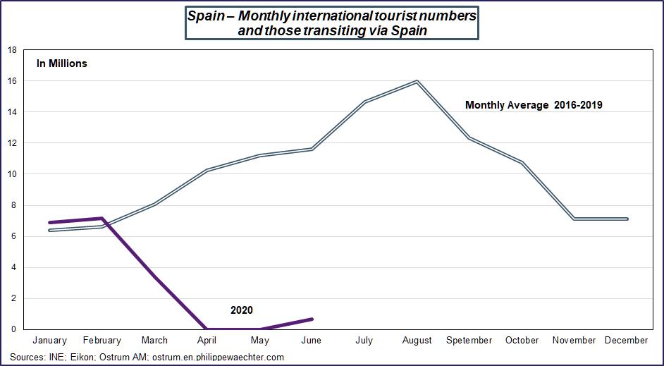 españa turismo grafico