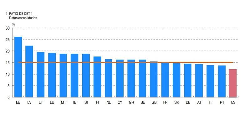 capital bancos espanoles europeos banco de espana