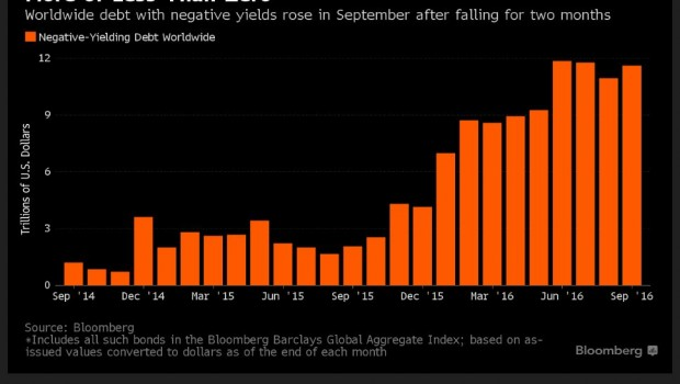 Los bonos en rendimiento negativo se acercan a los 12 billones de ...